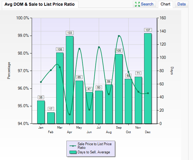 Best Time to Sell a House in Carmel Valley